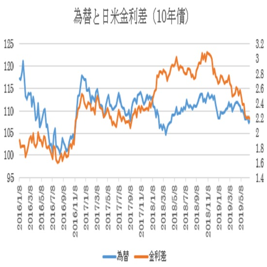 G20について:米中貿易交渉及び各国の通貨安に対する米国の不満(6/27)