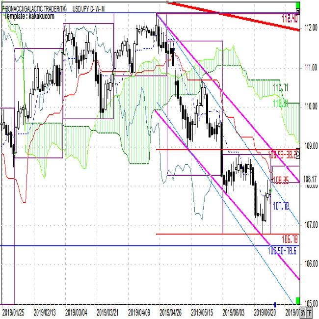 ドル円FX予想と振り返り「上値も限界的、下降トレンドに回帰しやすい」(週報7月第1週)