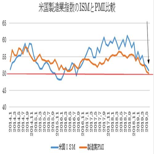 米6月ISM製造業景況指数の予想(19/7/1)