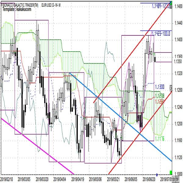 ユーロ週報「短期的には底堅くやや上値を延ばす展開か」(7月第1週)