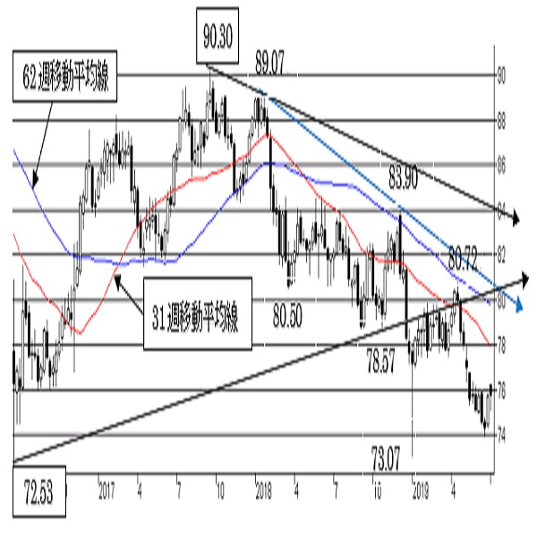 """豪ドル/円、74円台で一旦底打ちした可能性。中期は""""豪ドル弱気""""変わらず。"""