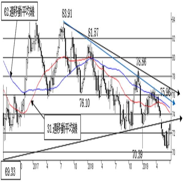 NZ/円、70円台で底打ち確認。中期トレンドが弱く75円台はまだ壁。