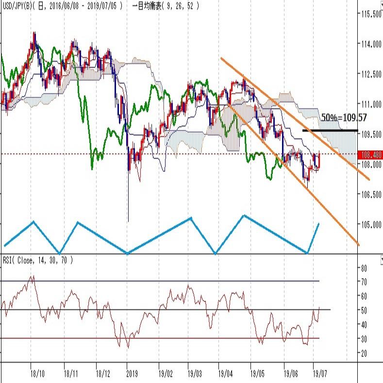 ドル円見通し 米雇用統計からドル高だが、利下げ圧力は続く(週報7月第2週)
