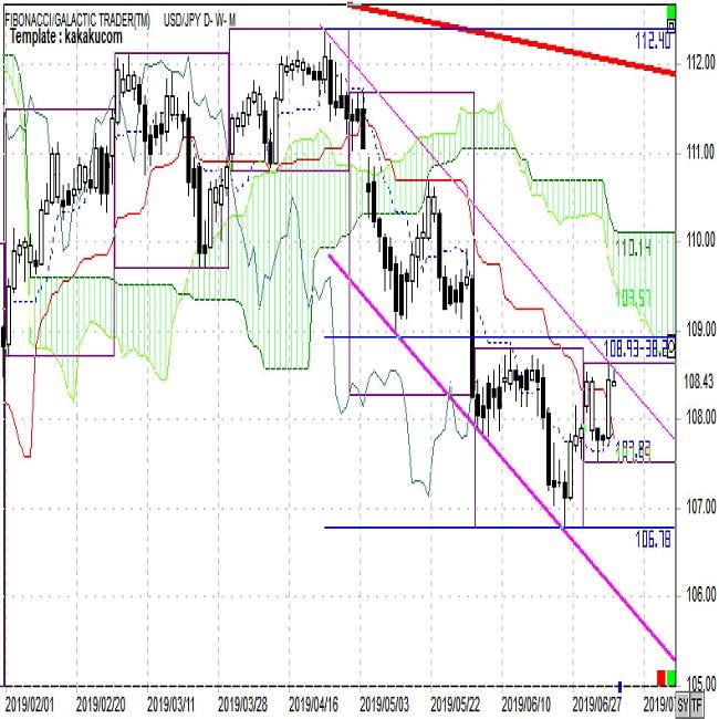 ドル円FX予想と振り返り「もみあいもドル安トレンドは変わらず」(週報7月第2週)