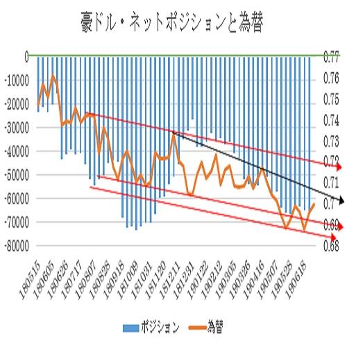 A$シカゴポジション(19/7/8:7/9更新)