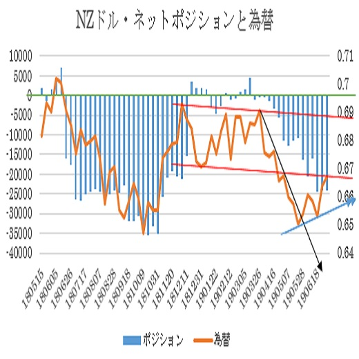 N$シカゴポジション(19/7/8:7/9更新)