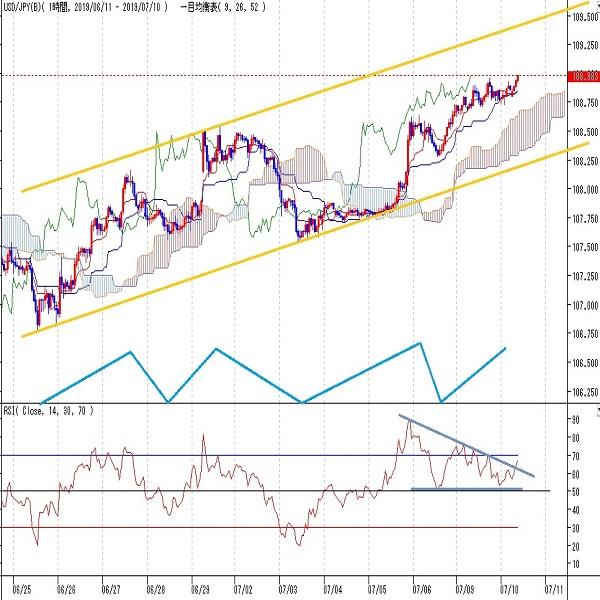 ドル円見通し 6月25日安値からの二段戻し続く。パウエル議長の議会証言・FOMC議事録待ち(7/10)