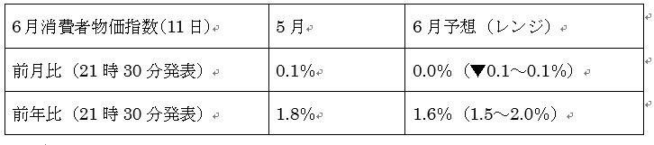 米6月消費者物価指数予想