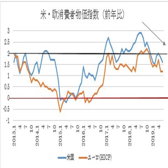 米6月消費者物価指数予想 2枚目の画像