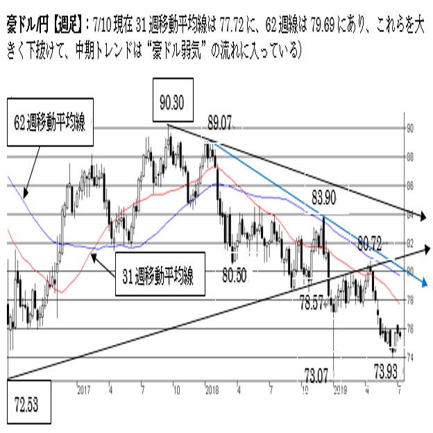 """豪ドル/円、74円台を守った状態。中期は""""豪ドル弱気""""変わらず。"""
