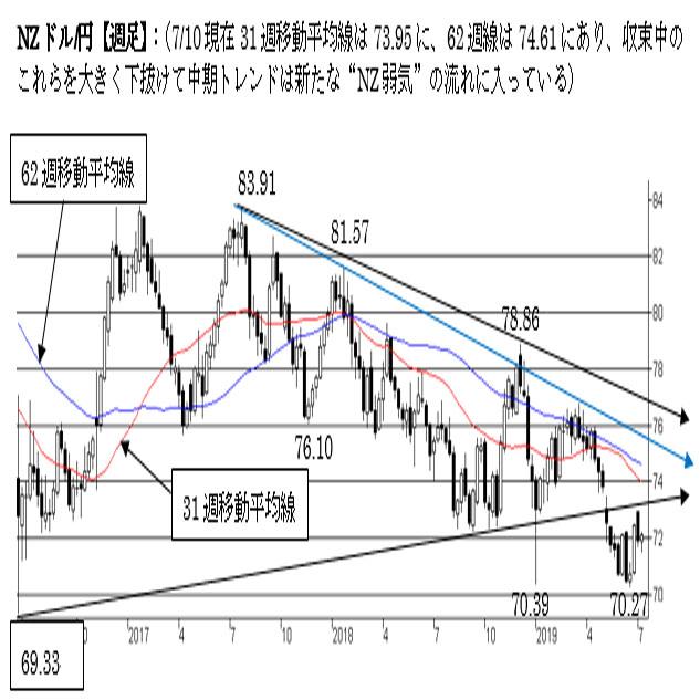 NZ/円、短期は70円台で底打ち。中期トレンドが弱く74〜75円台はまだ壁。