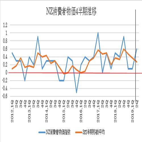 NZ第2・四半期消費者物価指数の予想(19/7/12)