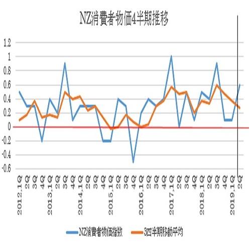NZ第2・四半期消費者物価指数 2枚目の画像