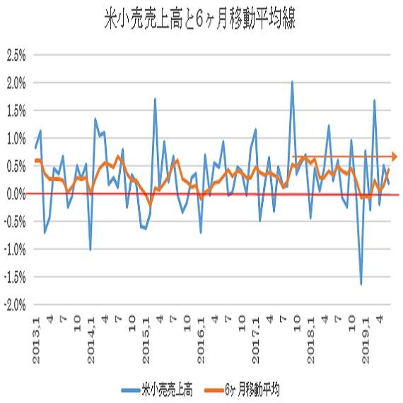 米6月小売売上高予想(19/7/16)