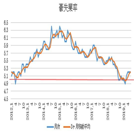 オーストラリア 6月失業率結果(19/7/18)