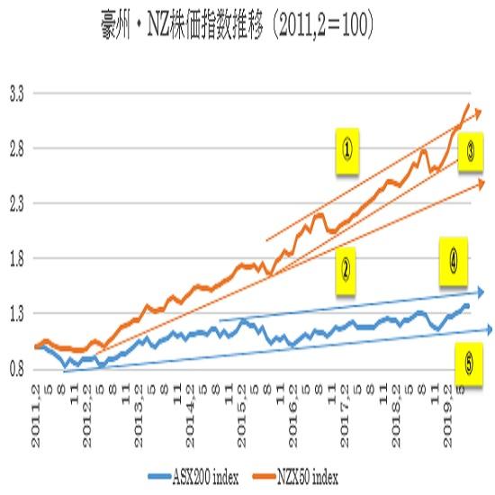 (1)豪州株価指数とNZ株価指数推移(2019年7月18日現在)