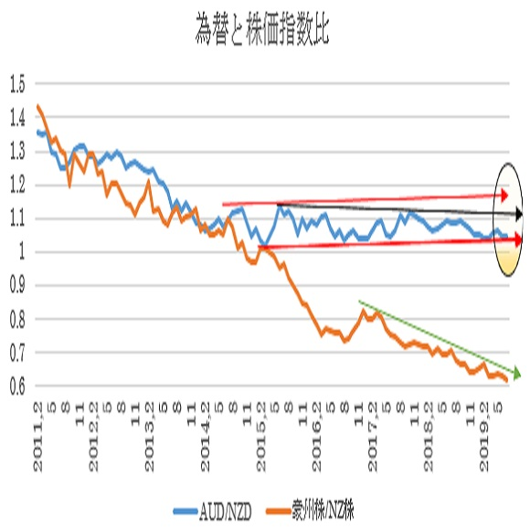 (2)為替と相対株価指数比