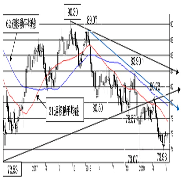 """豪ドル/円、短期は""""豪ドルやや強気""""を維持。中期は""""豪ドル弱気""""変わらず。"""