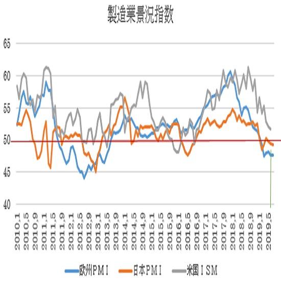 ユーロ圏7月PMI景況指数の予想(19/7/23)