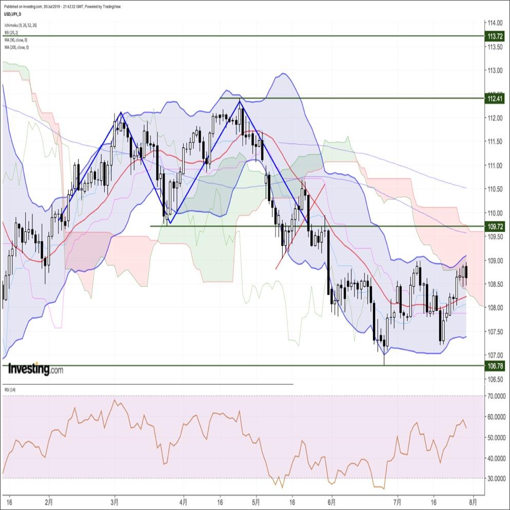 ドル円、BOJのフォワードガイダンス見送りを受けて再び反落。市場の関心は今晩のFOMCへ(7/31朝)