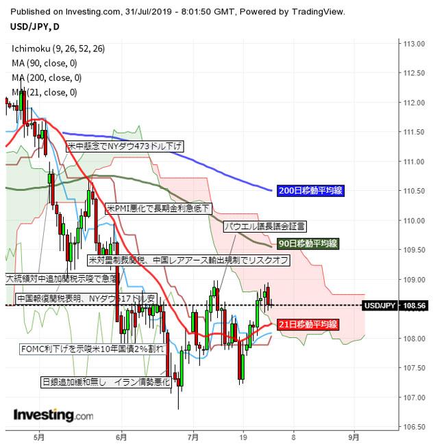 米金融政策注視、FOMCの結果は如何に!?(7/31夕)