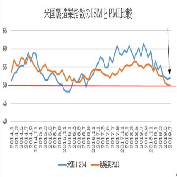 米7月ISM製造業景況指数の予想(19/8/1)