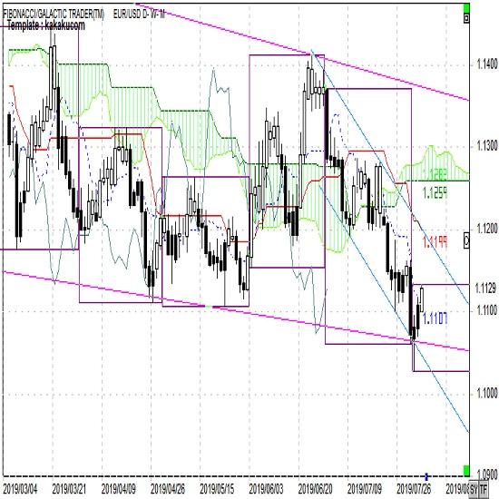 ユーロ週報 ユーロはもみあいも、ユーロ円は一段の下げ(8月第1週)