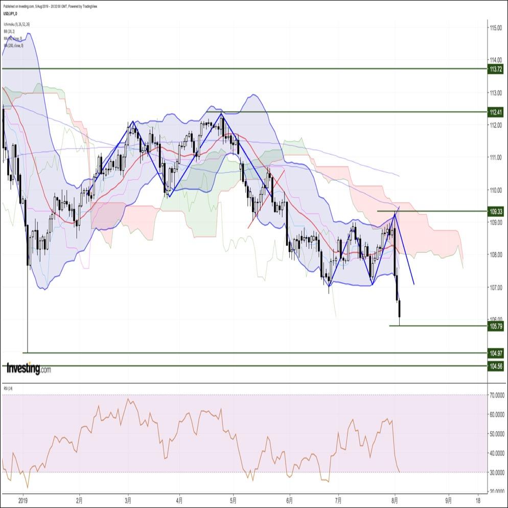 ドル円、米中対立激化を背景に急落。株安、債券高、円高の典型的なリスクオフ相場(8/6朝)