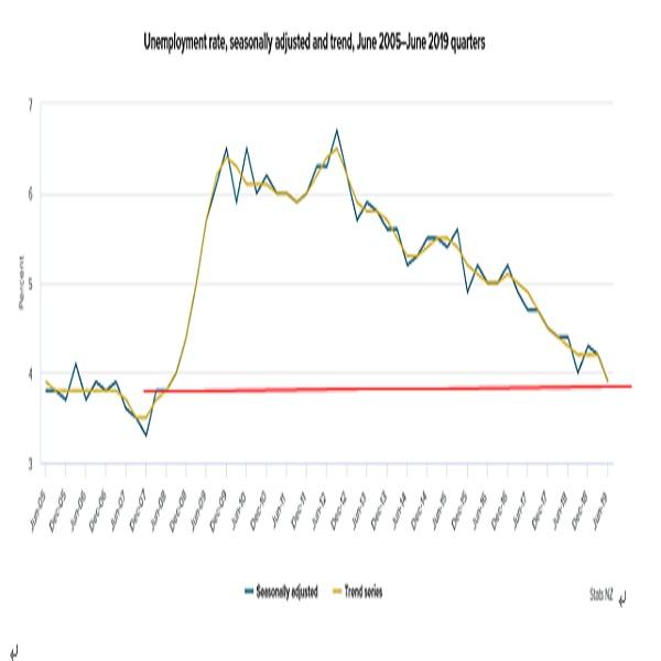 ニュージーランド 2019年第2・四半期失業率結果(19/8/6)