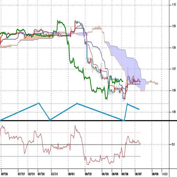 ドル円見通し  107円超えへ急反発するも一時的、米中貿易戦争激化懸念での円高基調は継続か(8/7)