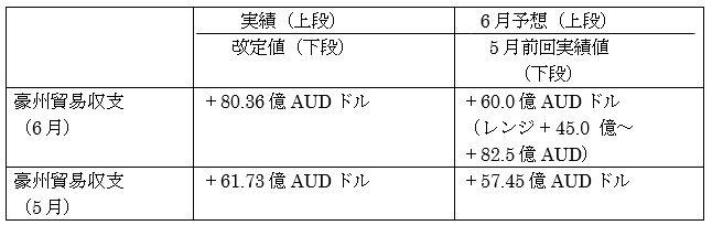 オーストラリアの6月貿易収支結果(8月6日公表分)