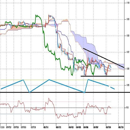 ドル円見通し 米中対立深刻化による金融市場全般の動揺=円高圧力続く(8/8)