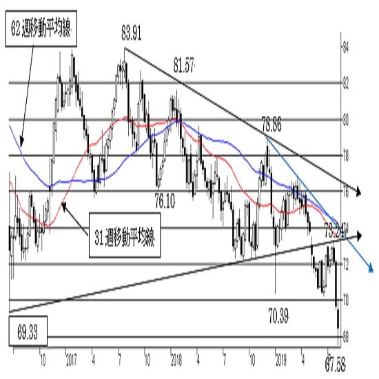NZ/円、予想外の大幅利下げで急落。新たな下げトレンド入り。