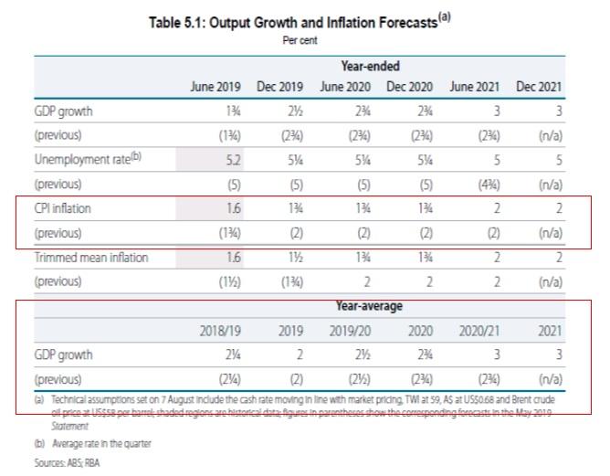 オーストラリア中銀:四半期の金融政策報告(2019年8月9日10時半公表分)