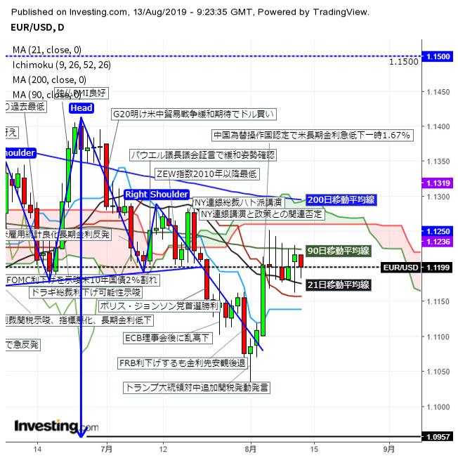 ユーロドル 東京時間に反落、薄い市場で指標への反応は鈍く(8/13夕)