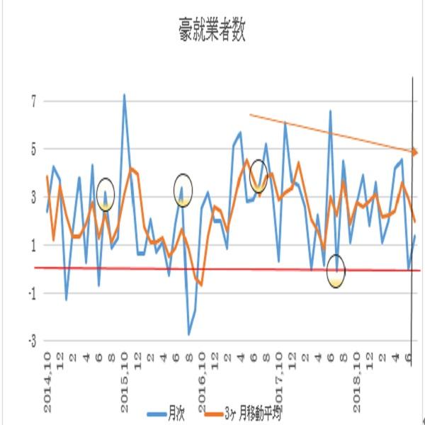 オーストラリア 7月失業率予想(19/8/14)