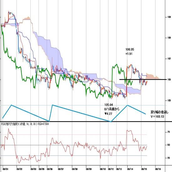 ドル円見通し 米10年債と2年債の利回り逆転、株式市場動揺で円高再開か(8/15)