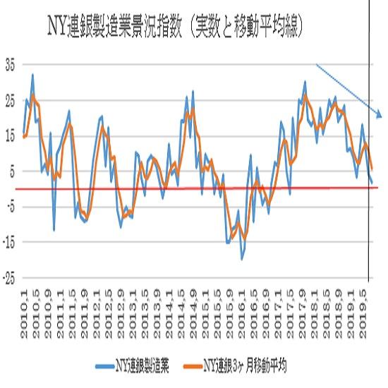 米8月NY連銀製造業景況指数の予想 2枚目の画像