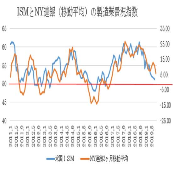 米8月NY連銀製造業景況指数の予想 3枚目の画像