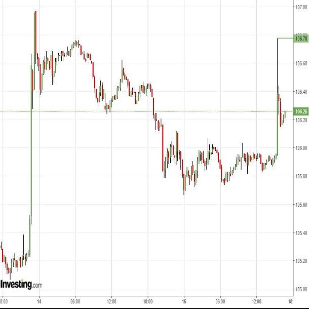ドル円は流動性低下するなか、荒っぽい変動に注意(8/15夕)