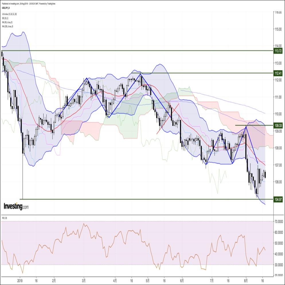 ドル円、米長期金利低下でじり安。ユーロはコンテ伊首相辞任で上昇(8/21朝)