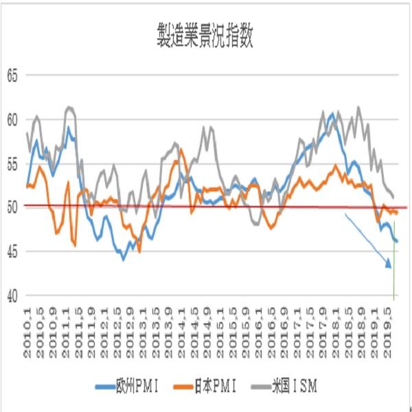 ユーロ圏8月PMI景況指数速報値の予想(19/8/21)