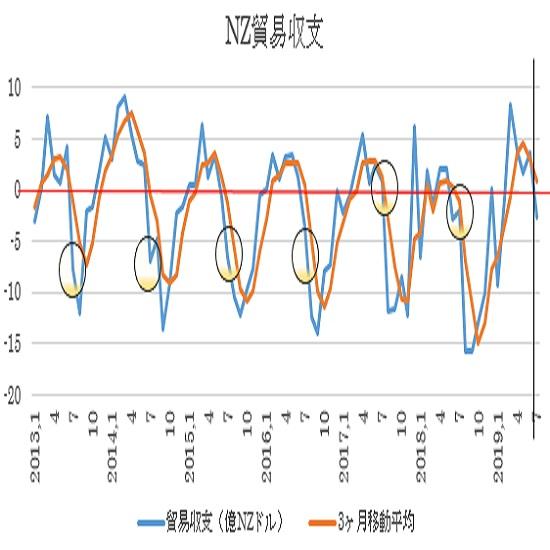 ニュージーランド 7月貿易収支予想(19/8/23)