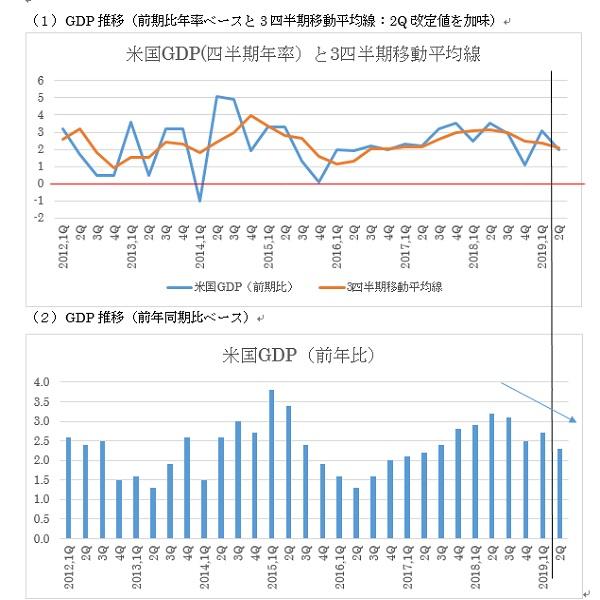 米国第2四半期GDP改定値の予想(19/8/28)