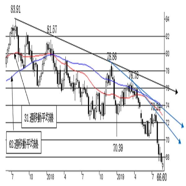 NZ/円、短期、中期ともにNZ弱気の流れが継続中。一段の下落リスクに注意。