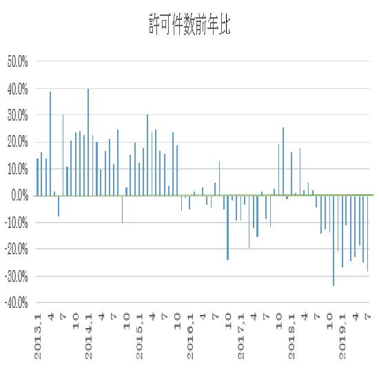 オーストラリアの7月住宅建設許可件数結果(19/8/30)