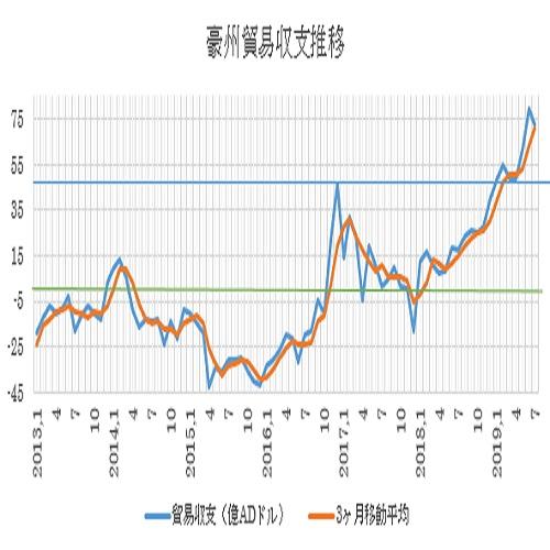 オーストラリアの7月貿易収支結果(19/9/5)