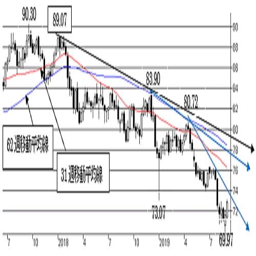 """豪ドル/円、短期は""""豪ドルやや強気""""。中期は""""弱気""""の流れ変わらず。"""