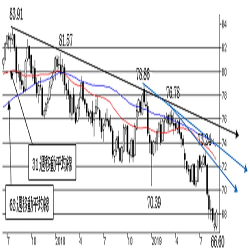 NZ/円、短期は反転、上昇へ。中期はNZ弱気の流れ。