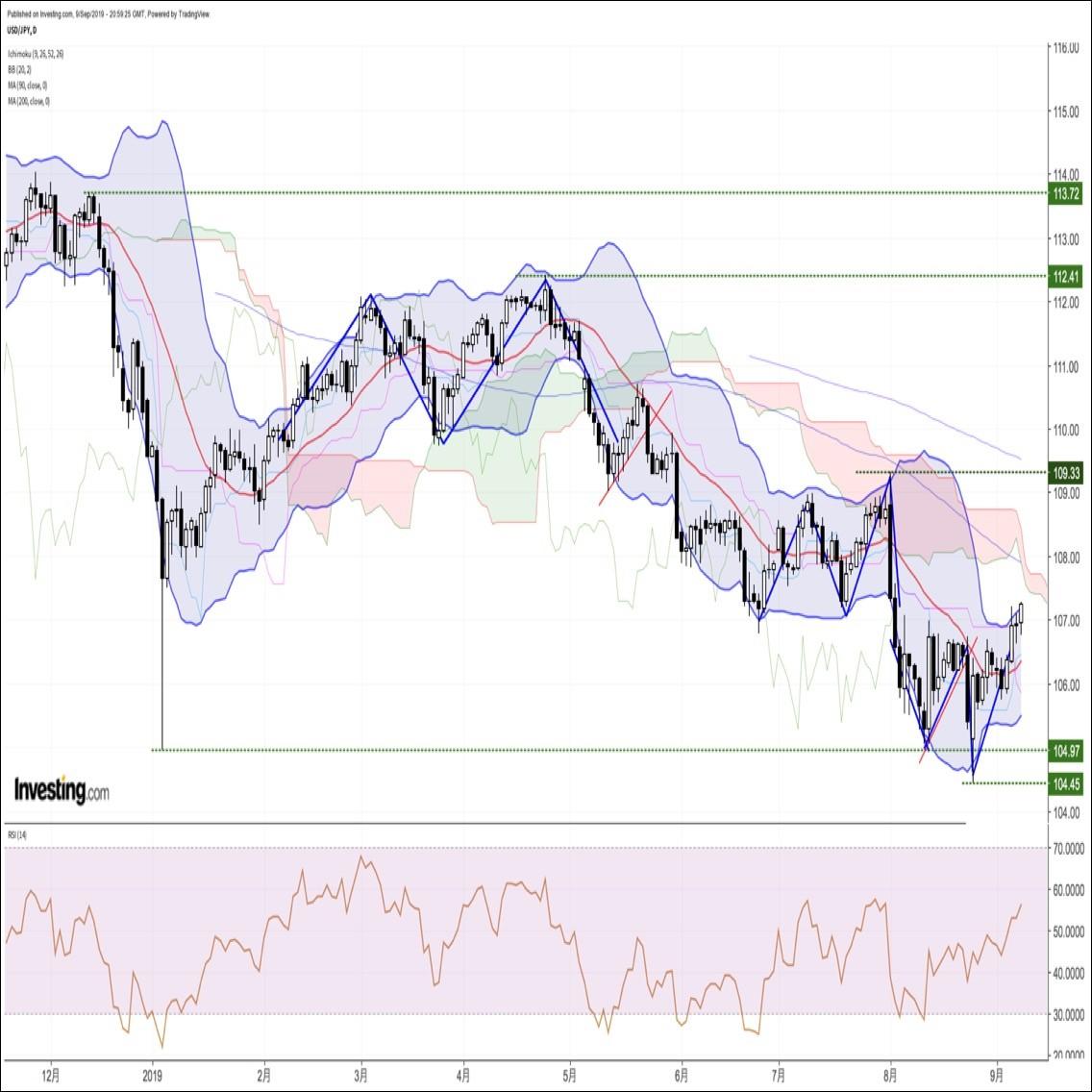 米長期金利上昇とリスク回避ムード後退を背景に直近高値を再び更新
